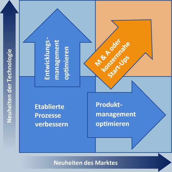 Innovationsgrad-Quadrant