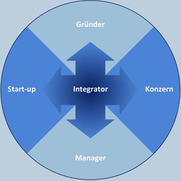 Integrator 4
