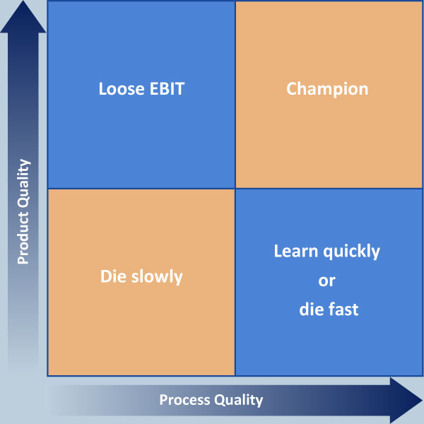 Process_Product_Quality
